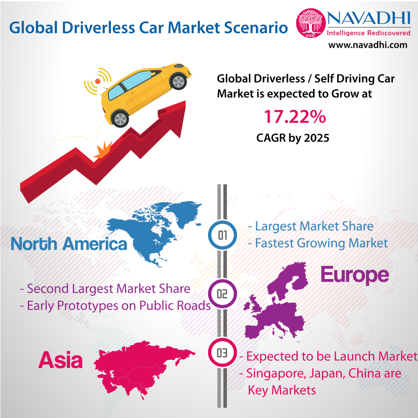 Global Autonomous / Driverless Car Market Scenario