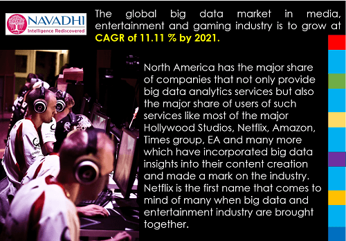 Big Data in Global Gaming, Media and Entertainment
