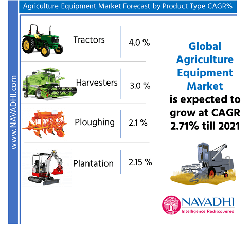 Global Agriculture Equipment Market Research Report 2021