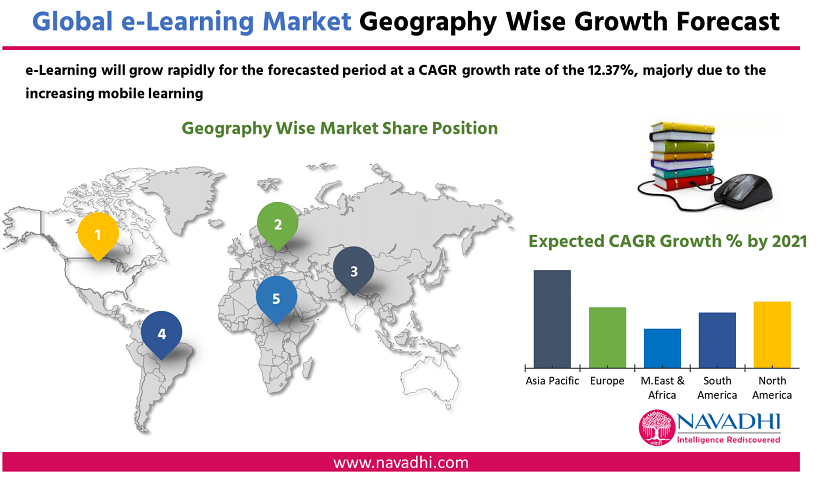 Global e-Learning Market by Geography