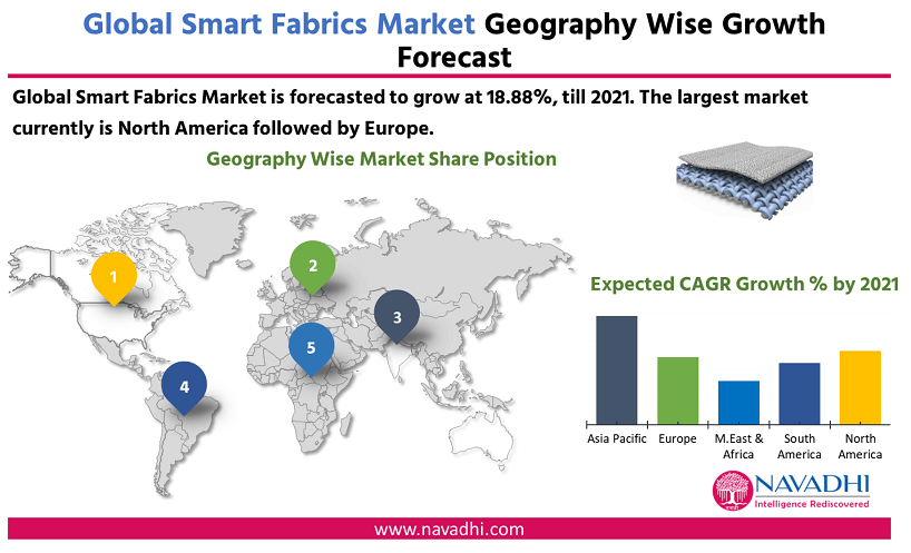 Global Smart Fabric Market Research Report by Geography