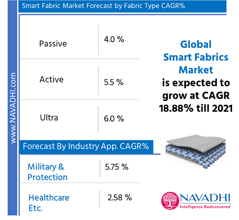 Global Smart Fabric Market Research Report by Product Type