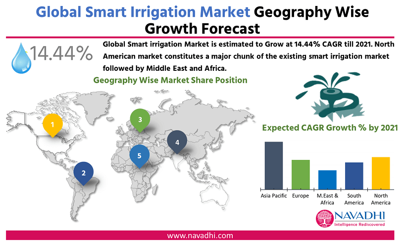 Global Smart Irrigation Market by Geography