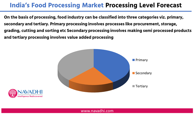 India Food Processing Market by Process