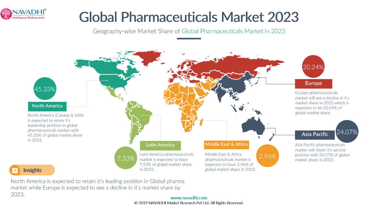 Global Pharmaceuticals Market Share of Key Geographies in 2023