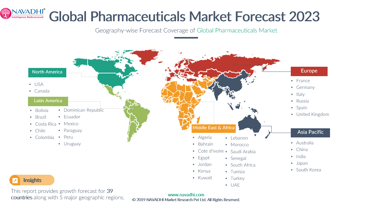Country-Wise Coverage of Global Pharmaceuticals Market by 2023