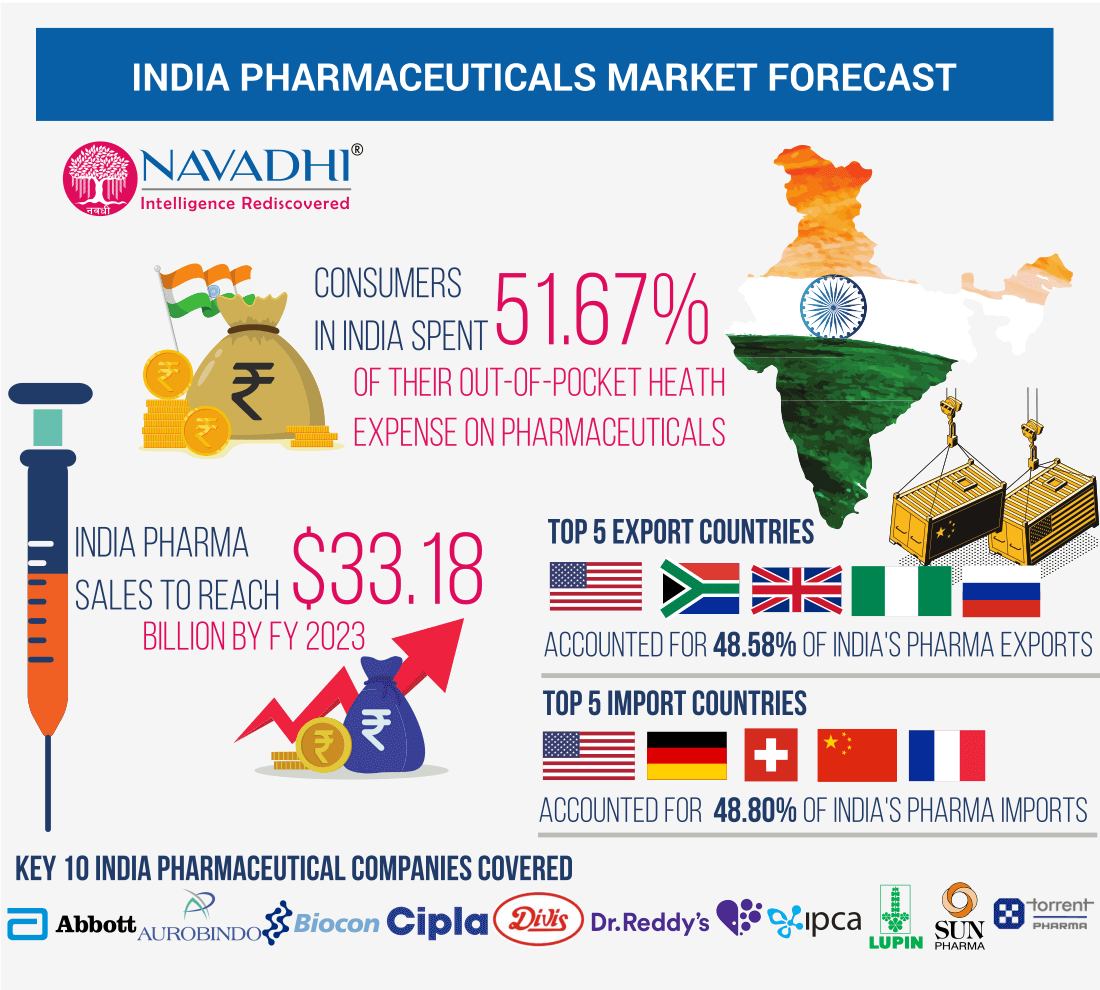 India Pharmaceuticals Market Infographic