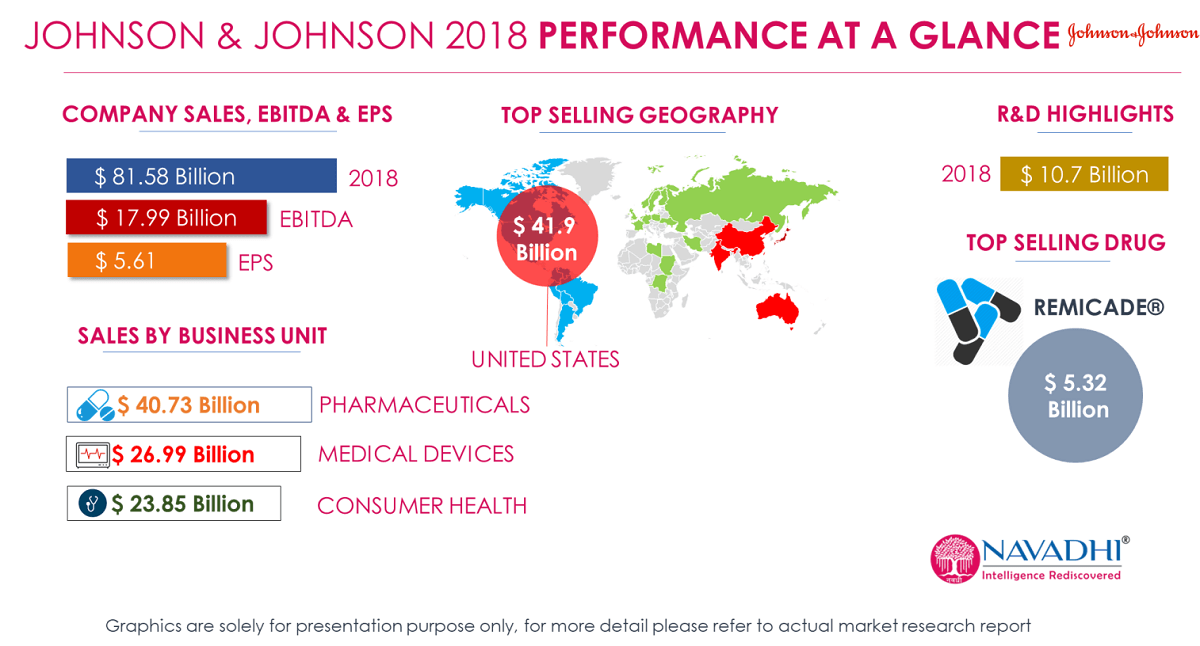 Johnson & Johnson 2018 Revenue Performance at a glance