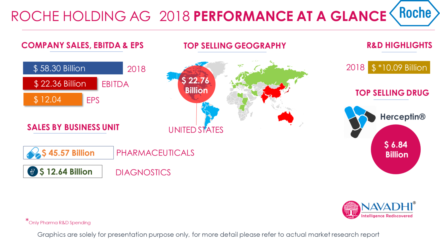 Roche Holding AG 2018 Revenue Performance at a glance